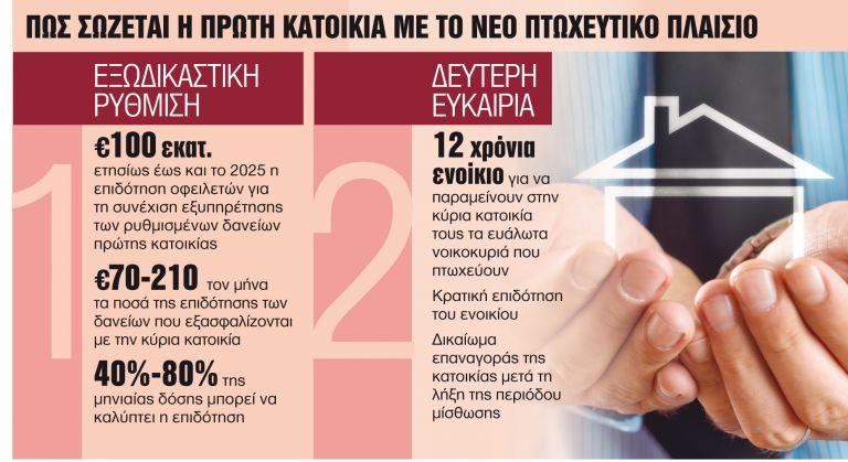 Ετσι θα σώσετε την πρώτη κατοικία σας - Ολα βαίνουν καλώς | tanea.gr