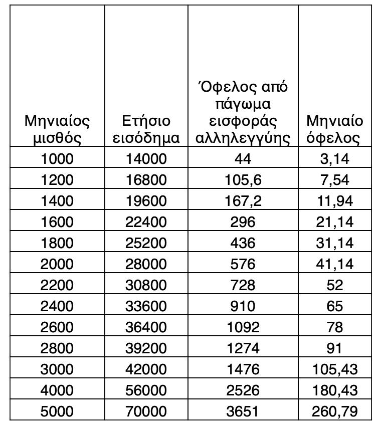 Πάγωμα εισφοράς αλληλεγγύης: Κέρδοςx 2 μέχρι και το… 2022 - Ποιους αφορά, αναλυτικά παραδείγματα