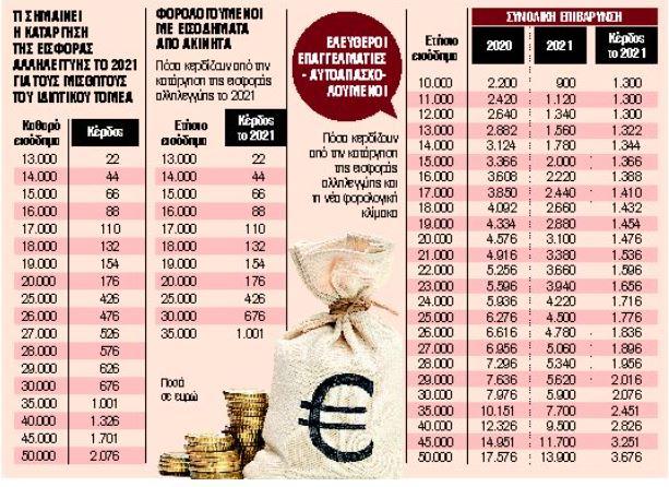Πόσα κερδίζουν οι μισθωτοί και οι επαγγελματίες από την κατάργηση της εισφοράς αλληλεγγύης   tanea.gr